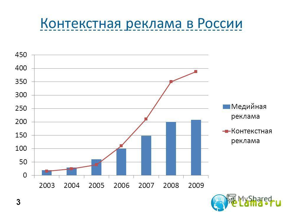 Контекстная реклама в России 3