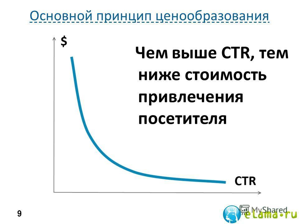 Основной принцип ценообразования 9 Чем выше CTR, тем ниже стоимость привлечения посетителя