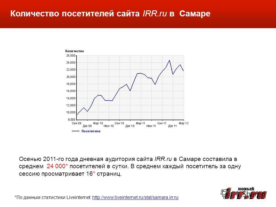 Количество посетителей сайта IRR.ru в Самаре Осенью 2011-го года дневная аудитория сайта IRR.ru в Самаре составила в среднем 24 000* посетителей в сутки. В среднем каждый посетитель за одну сессию просматривает 16* страниц. *По данным статистики Live