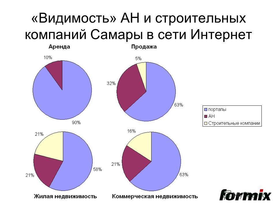 «Видимость» АН и строительных компаний Самары в сети Интернет