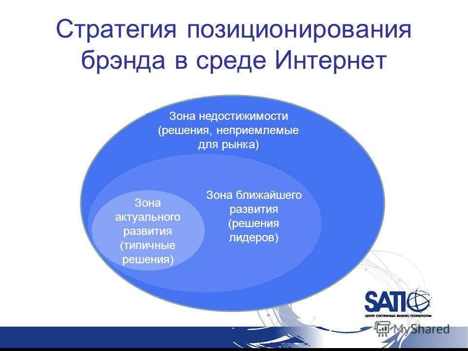 Стратегия позиционирования брэнда в среде Интернет Н Зона ближайшего развития (решения лидеров) Зона актуального развития (типичные решения) Зона недостижимости (решения, неприемлемые для рынка)