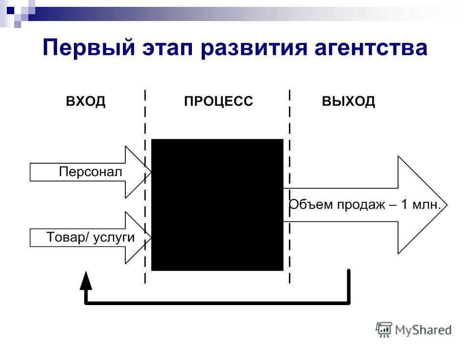 Первый этап развития агентства