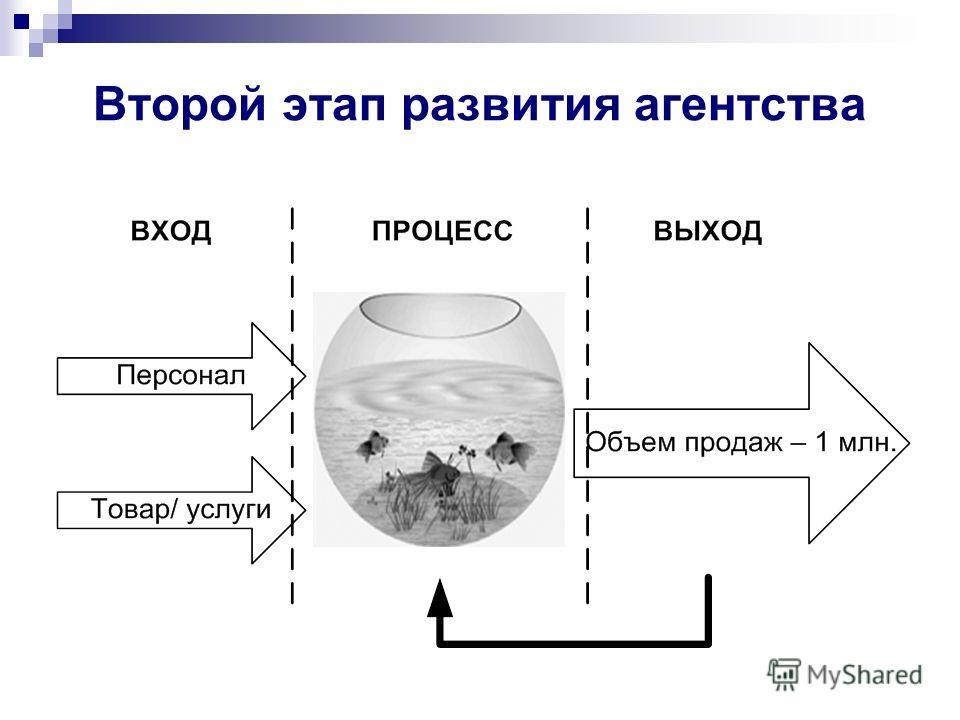 Второй этап развития агентства