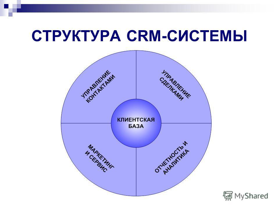 СТРУКТУРА CRM-СИСТЕМЫ