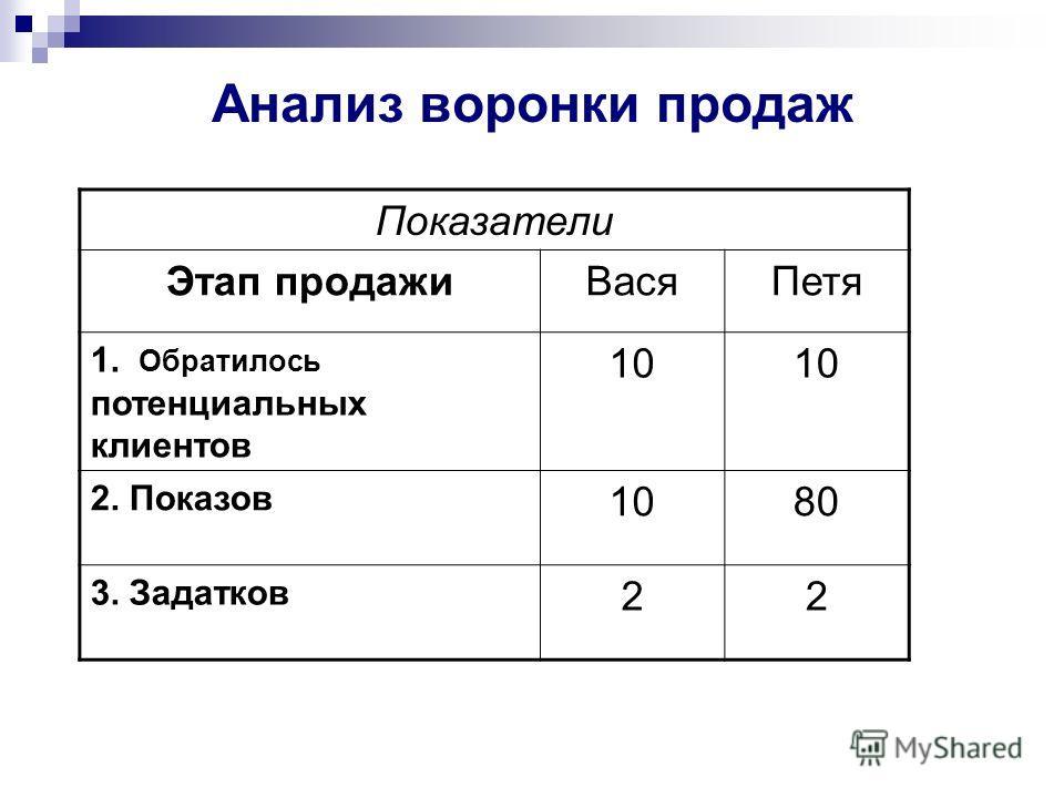 Анализ воронки продаж Показатели Этап продажиВасяПетя 1. Обратилось потенциальных клиентов 10 2. Показов 1080 3. Задатков 22