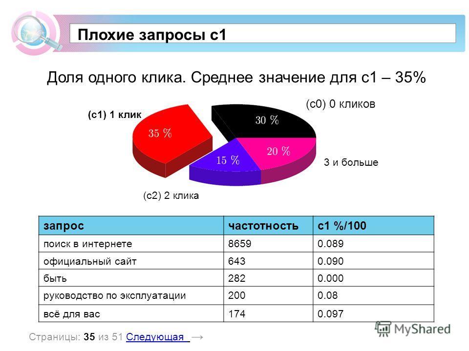 Плохие запросы c1 Доля одного клика. Среднее значение для c1 – 35% (c1) 1 клик (c0) 0 кликов (c2) 2 клика 3 и больше запросчастотностьc1 %/100 поиск в интернете86590.089 официальный сайт6430.090 быть2820.000 руководство по эксплуатации2000.08 всё для