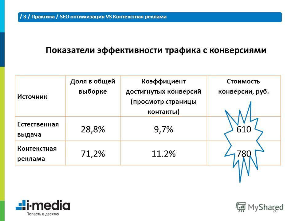 / 3 / Практика / SEO оптимизация VS Контекстная реклама 20 Источник Доля в общей выборке Коэффициент достигнутых конверсий (просмотр страницы контакты) Стоимость конверсии, руб. Естественная выдача 28,8%9,7%9,7%610 Контекстная реклама 71,2%11.2%780 П