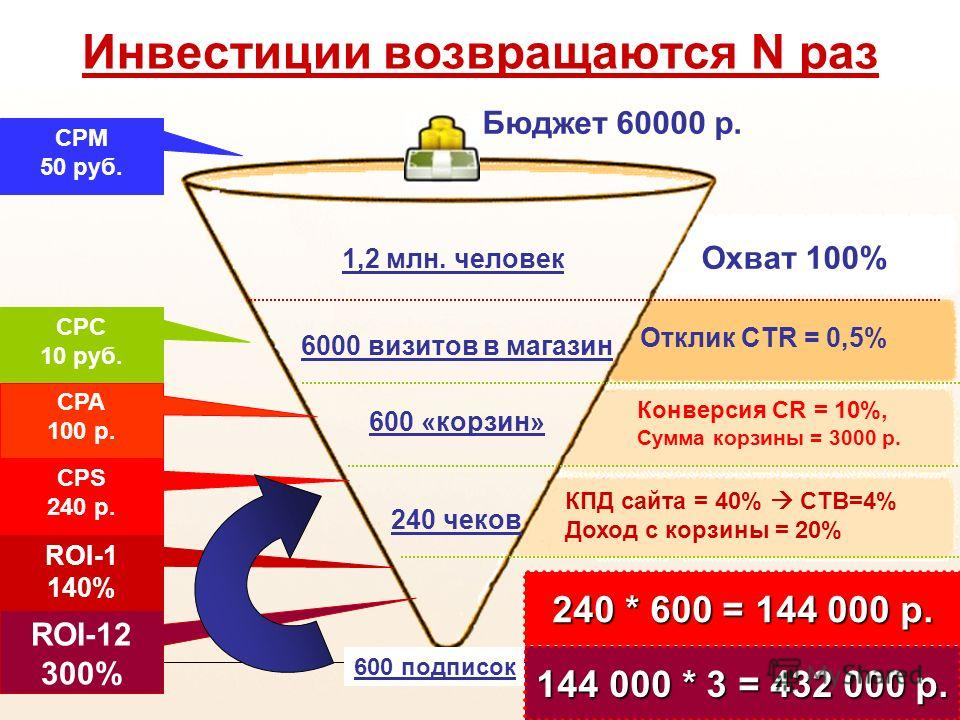 SUBSCRIBE.RU Инвестиции возвращаются N раз 240 * 600 = 144 000 р. CPM 50 руб. CPС 10 руб. CPA 100 р. Отклик CTR = 0,5% Конверсия CR = 10%, Сумма корзины = 3000 р. КПД сайта = 40% CTB=4% Доход с корзины = 20% Охват 100% ROI-1 140% 1,2 млн. человек 600