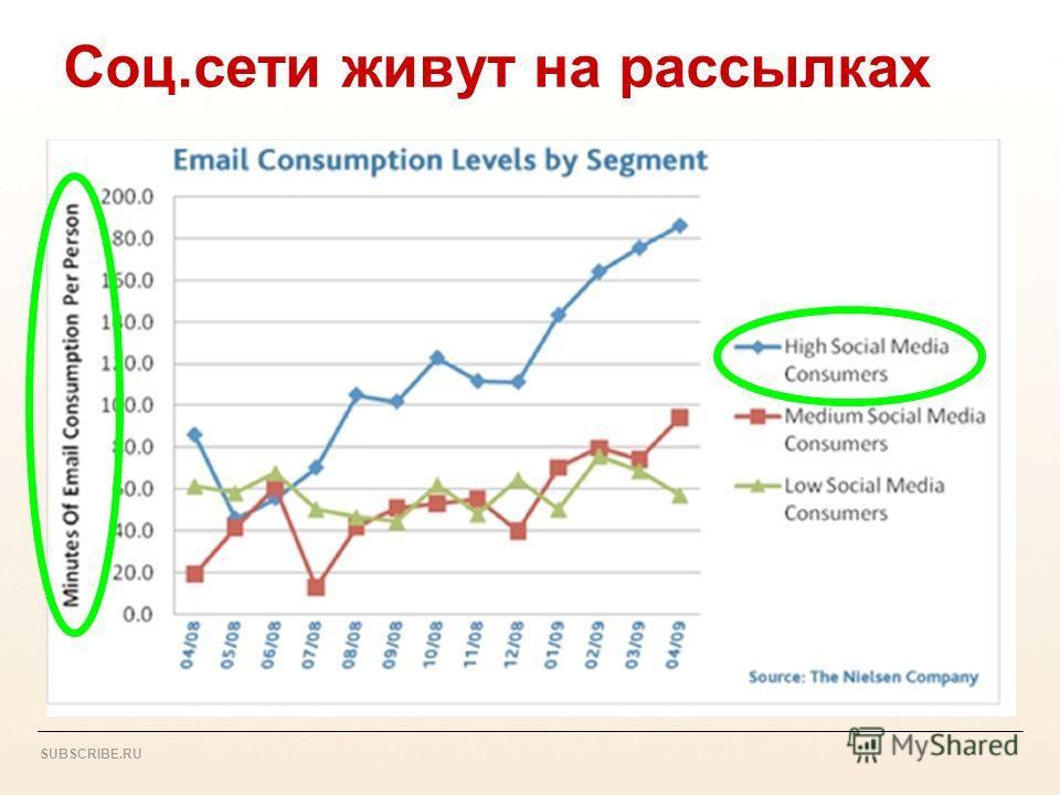 SUBSCRIBE.RU Соц.сети живут на рассылках Все эти новинки прекрасно работают внутри программы e-mail маркетинга