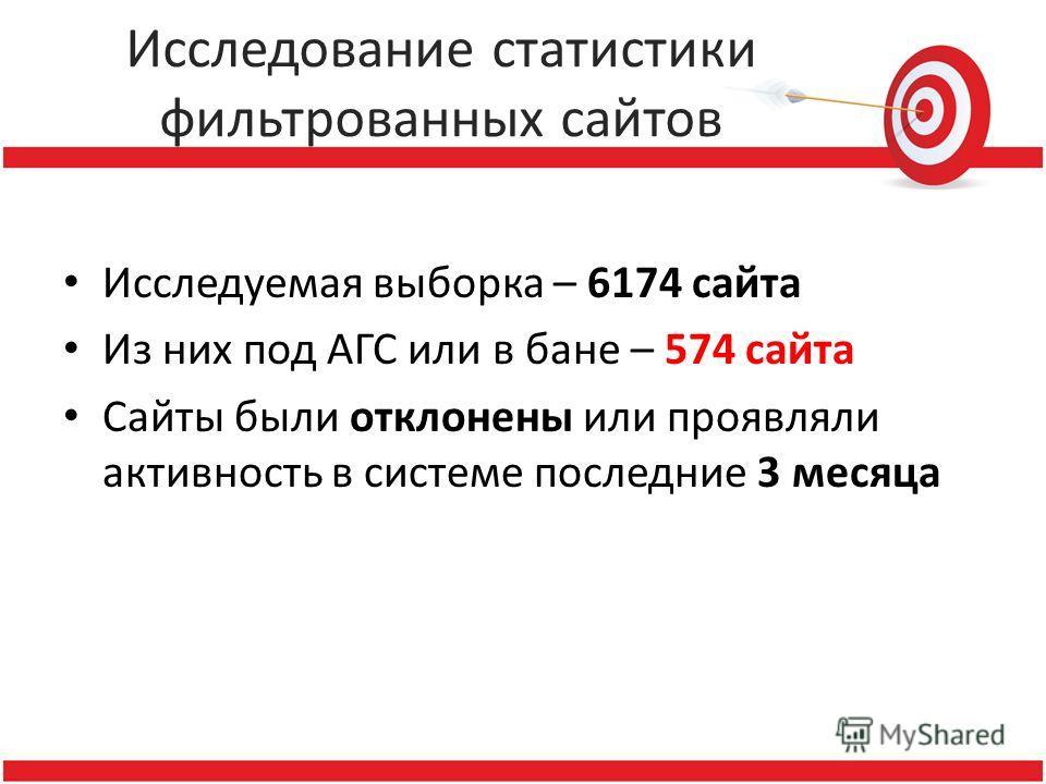Исследование статистики фильтрованных сайтов Исследуемая выборка – 6174 сайта Из них под АГС или в бане – 574 сайта Сайты были отклонены или проявляли активность в системе последние 3 месяца