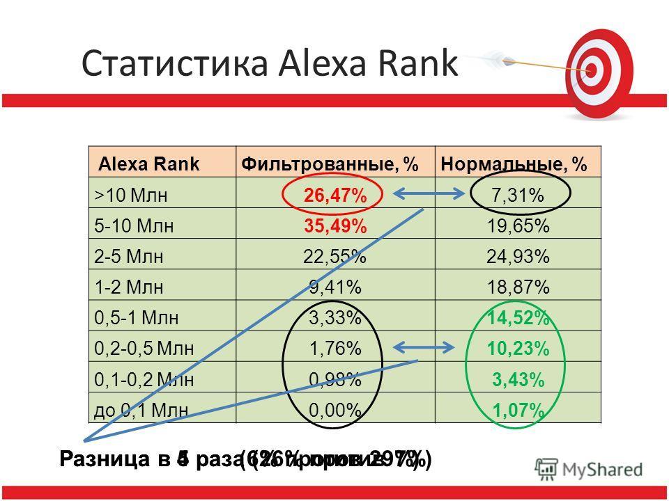 Статистика Alexa Rank Alexa RankФильтрованные, %Нормальные, % >10 Млн26,47%7,31% 5-10 Млн35,49%19,65% 2-5 Млн22,55%24,93% 1-2 Млн9,41%18,87% 0,5-1 Млн3,33%14,52% 0,2-0,5 Млн1,76%10,23% 0,1-0,2 Млн0,98%3,43% до 0,1 Млн0,00%1,07% Разница в 4 раза (26%