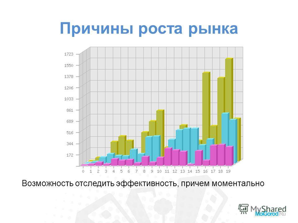 Причины роста рынка Возможность отследить эффективность, причем моментально