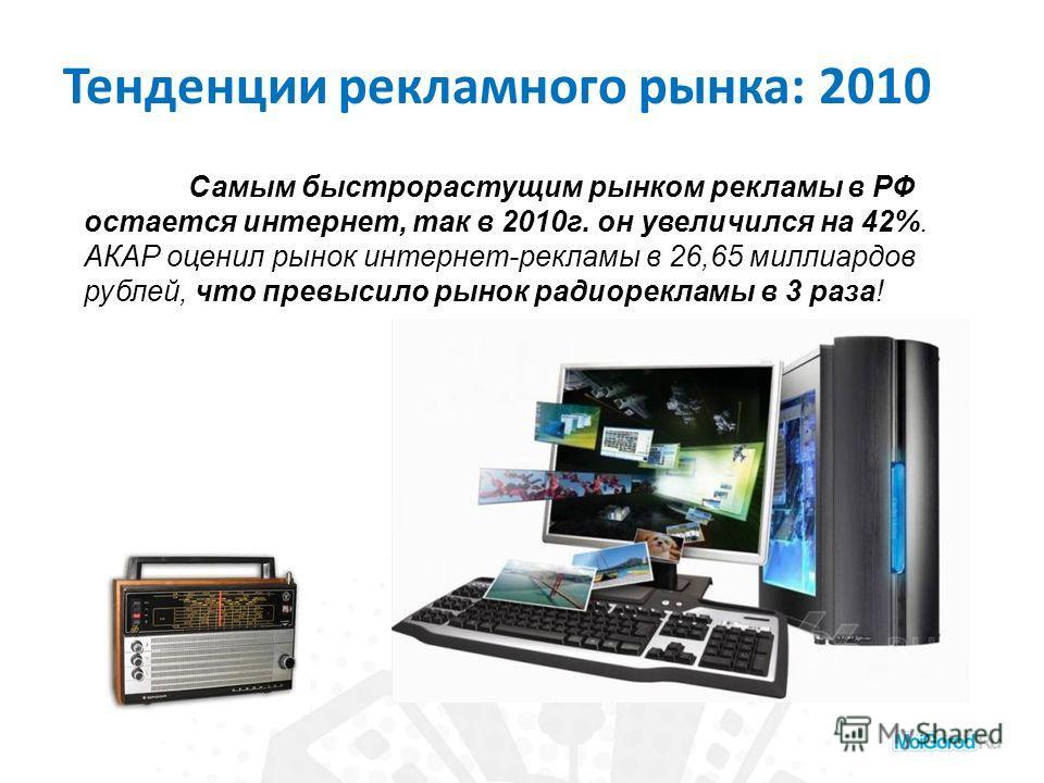 Тенденции рекламного рынка: 2010 Самым быстрорастущим рынком рекламы в РФ остается интернет, так в 2010г. он увеличился на 42%. АКАР оценил рынок интернет-рекламы в 26,65 миллиардов рублей, что превысило рынок радиорекламы в 3 раза!