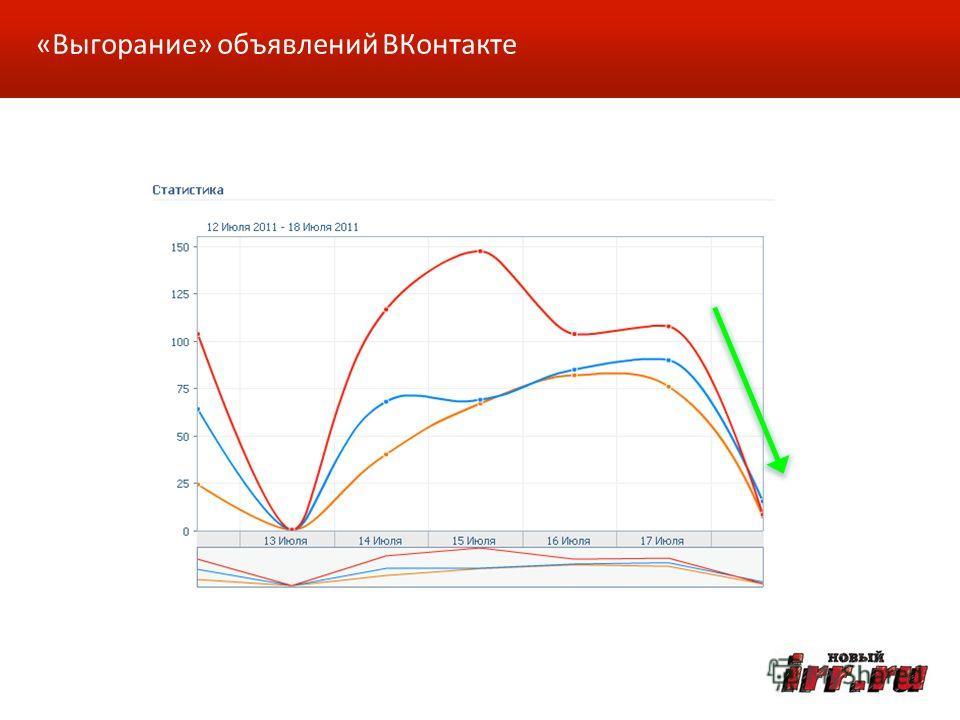 «Выгорание» объявлений ВКонтакте