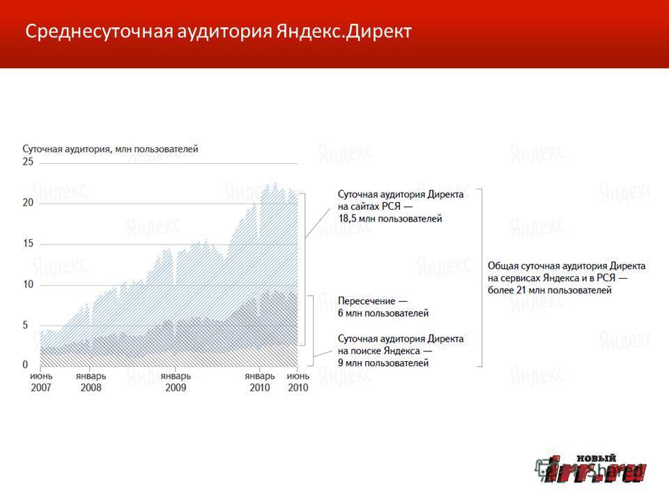 Среднесуточная аудитория Яндекс.Директ
