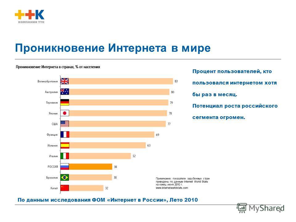 2 По данным исследования ФОМ «Интернет в России», Лето 2010 Процент пользователей, кто пользовался интернетом хотя бы раз в месяц. Потенциал роста российского сегмента огромен. Проникновение Интернета в мире