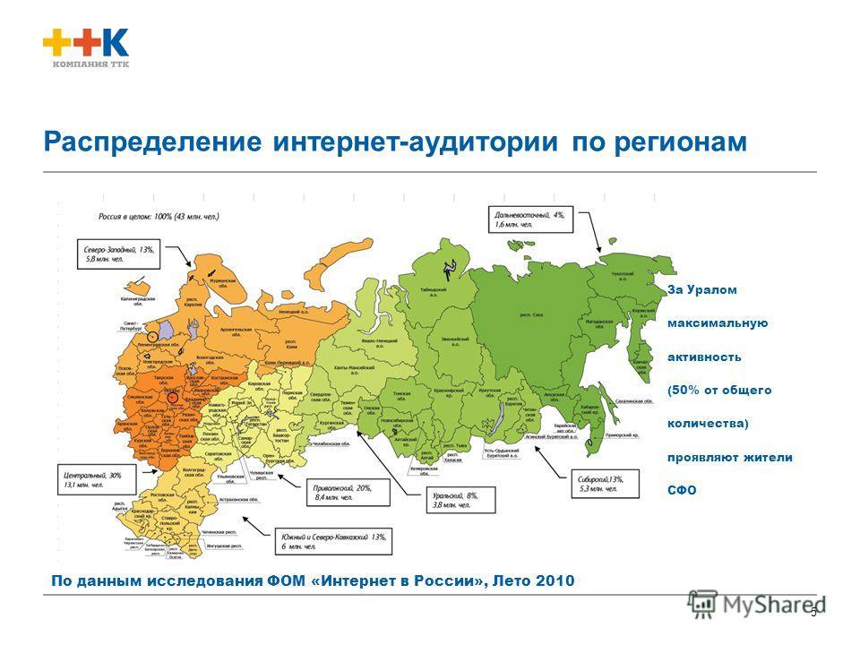 5 Распределение интернет-аудитории по регионам По данным исследования ФОМ «Интернет в России», Лето 2010 За Уралом максимальную активность (50% от общего количества) проявляют жители СФО
