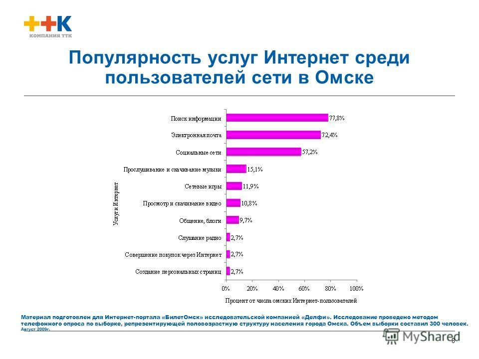 8 Популярность услуг Интернет среди пользователей сети в Омске Материал подготовлен для Интернет-портала «БилетОмск» исследовательской компанией «Делфи». Исследование проведено методом телефонного опроса по выборке, репрезентирующей половозрастную ст