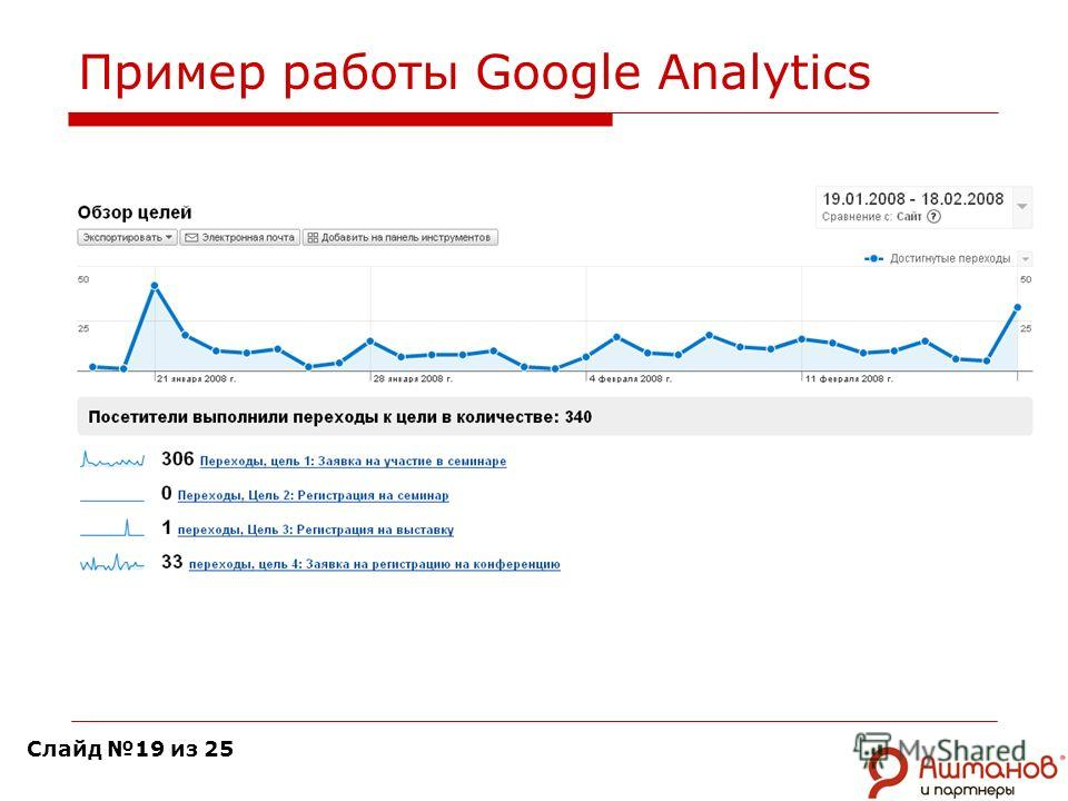 Пример работы Google Analytics Слайд 19 из 25