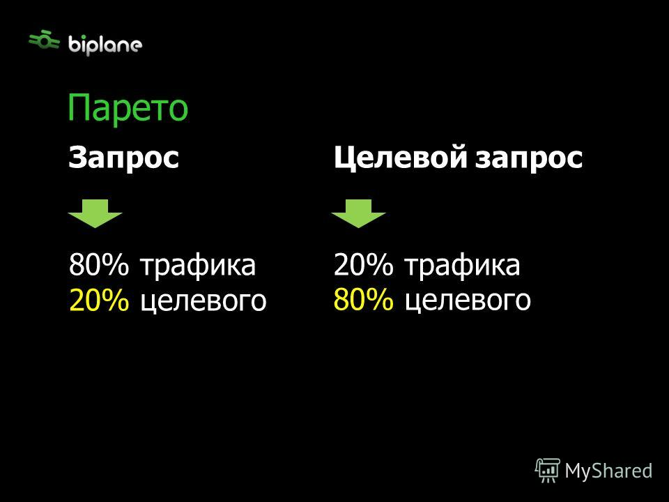 Парето Запрос 80% трафика 20% целевого Целевой запрос 20% трафика 80% целевого