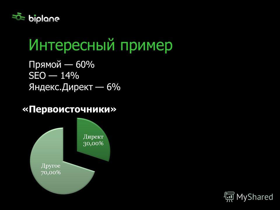 Интересный пример Прямой 60% SEO 14% Яндекс.Директ 6% «Первоисточники»