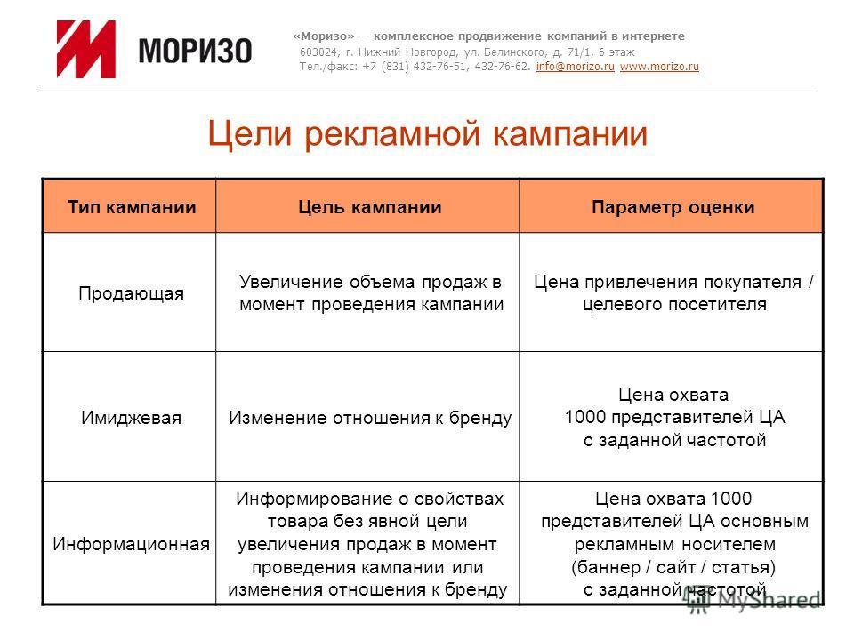 Цели рекламной кампании «Моризо» комплексное продвижение компаний в интернете 603024, г. Нижний Новгород, ул. Белинского, д. 71/1, 6 этаж Тел./факс: +7 (831) 432-76-51, 432-76-62. info@morizo.ru www.morizo.ruinfo@morizo.ruwww.morizo.ru Тип кампанииЦе