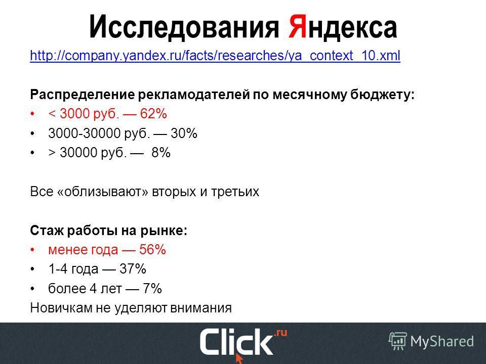 Исследования Яндекса http://company.yandex.ru/facts/researches/ya_context_10.xml Распределение рекламодателей по месячному бюджету: < 3000 руб. 62% 3000-30000 руб. 30% > 30000 руб. 8% Все «облизывают» вторых и третьих Стаж работы на рынке: менее года