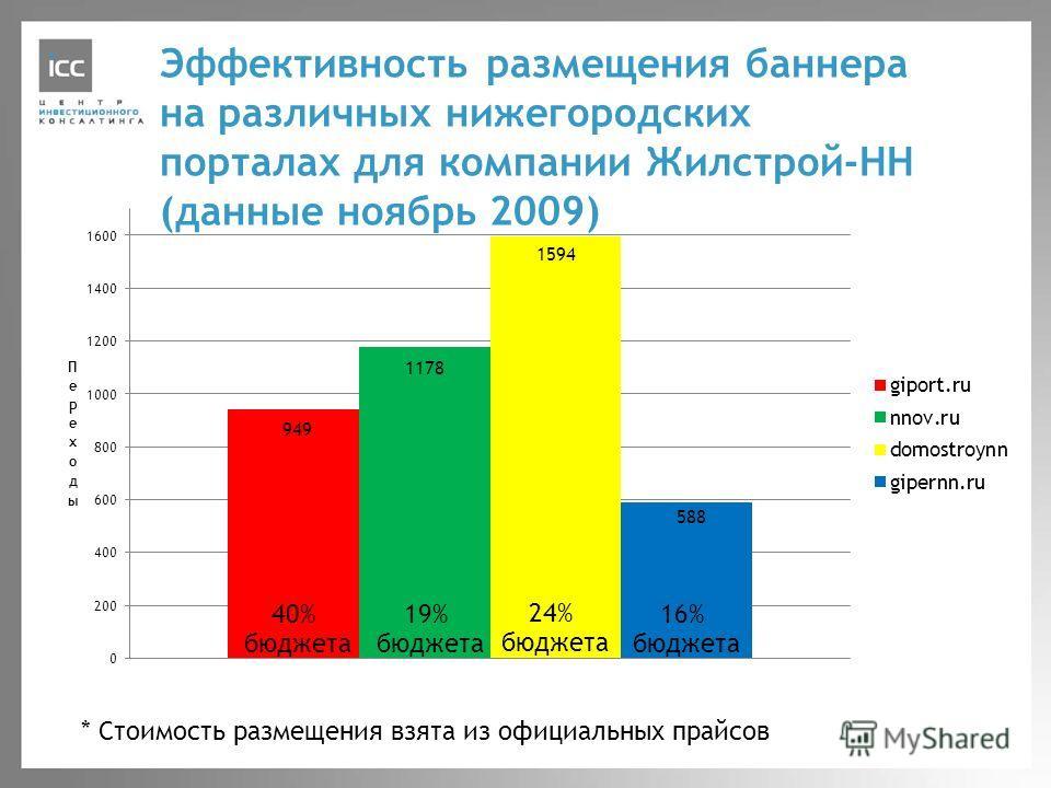 Эффективность размещения баннера на различных нижегородских порталах для компании Жилстрой-НН (данные ноябрь 2009) * Стоимость размещения взята из официальных прайсов
