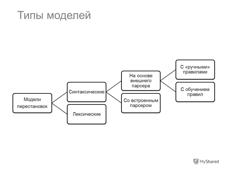 Типы моделей Модели перестановок Синтаксические На основе внешнего парсера С «ручными» правилами С обучением правил Со встроенным парсером Лексические