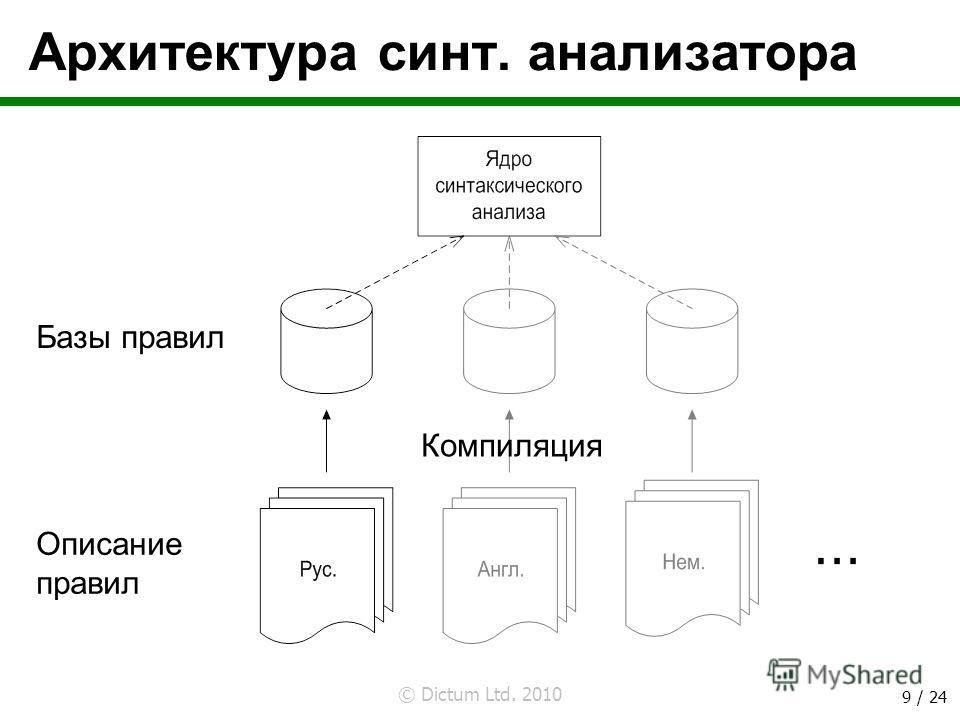 © Dictum Ltd. 2010 9 / 24 Архитектура синт. анализатора Базы правил Описание правил Компиляция