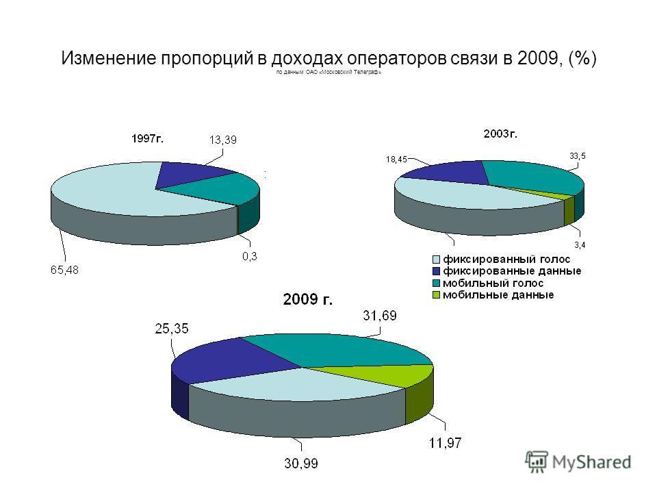 Изменение пропорций в доходах операторов связи в 2009, (%) по данным ОАО «Московский Телеграф»