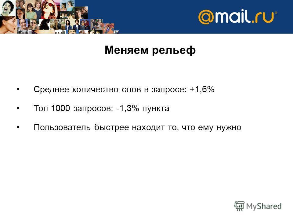 Меняем рельеф Среднее количество слов в запросе: +1,6% Топ 1000 запросов: -1,3% пункта Пользователь быстрее находит то, что ему нужно