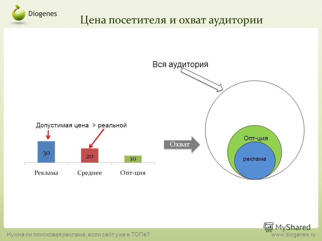 Цена посетителя и охват аудитории Нужна ли поисковая реклама, если сайт уже в ТОПе?www.diogenes.ru Опт-ция реклама Допустимая цена > реальной Охват Вся аудитория