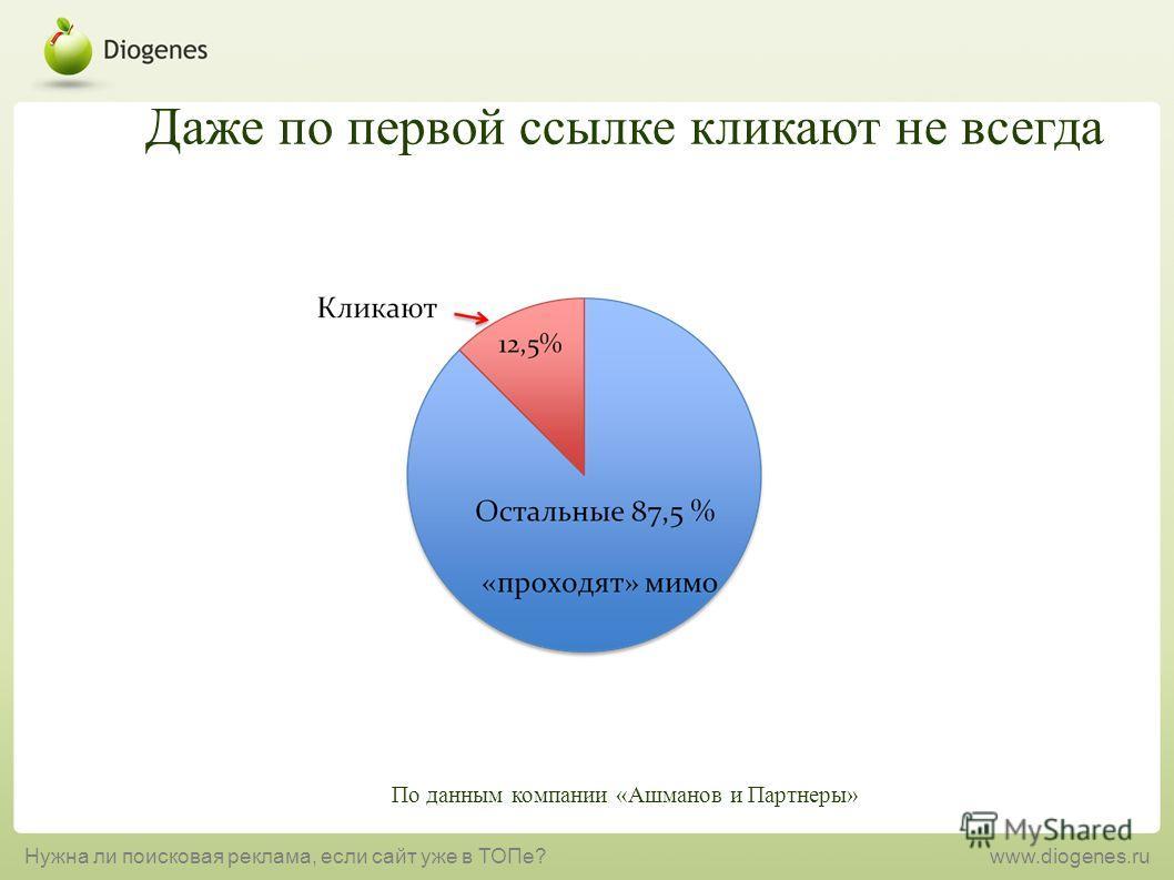 Даже по первой ссылке кликают не всегда По данным компании «Ашманов и Партнеры» Нужна ли поисковая реклама, если сайт уже в ТОПе?www.diogenes.ru