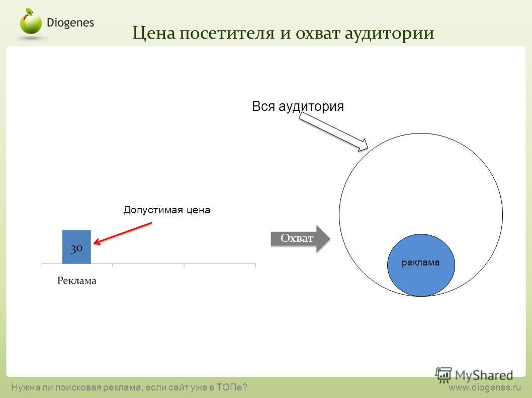 Цена посетителя и охват аудитории Нужна ли поисковая реклама, если сайт уже в ТОПе?www.diogenes.ru Охват Допустимая цена реклама Вся аудитория