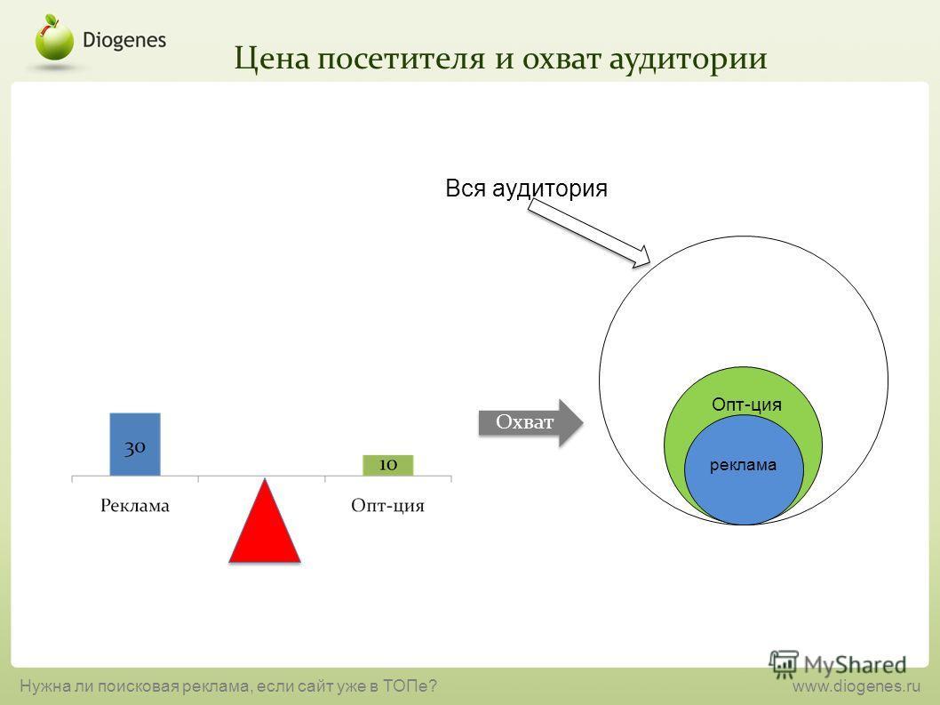 Цена посетителя и охват аудитории Нужна ли поисковая реклама, если сайт уже в ТОПе?www.diogenes.ru Опт-ция реклама Охват Вся аудитория