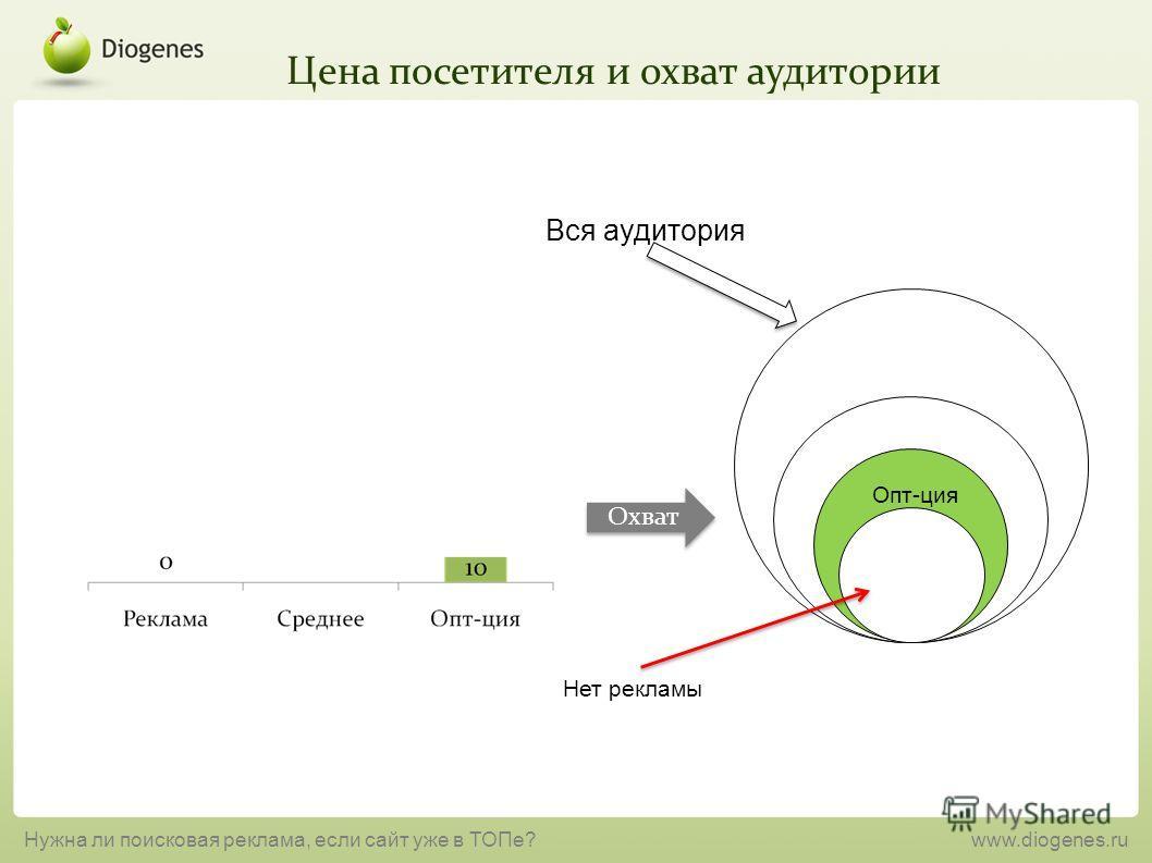 Цена посетителя и охват аудитории Нужна ли поисковая реклама, если сайт уже в ТОПе?www.diogenes.ru Опт-ция Нет рекламы Охват Вся аудитория