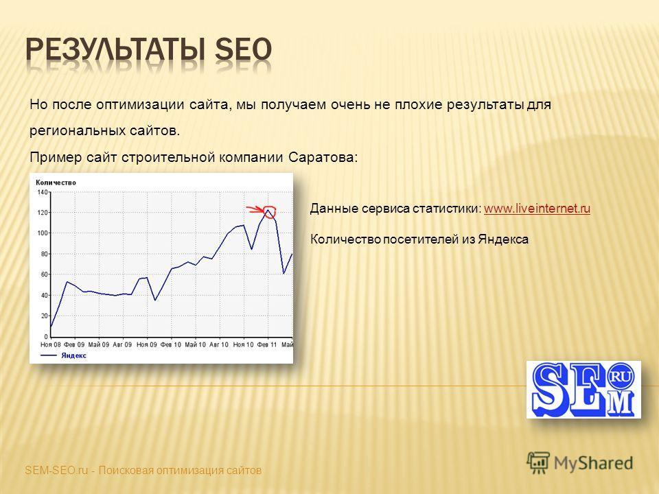 Но после оптимизации сайта, мы получаем очень не плохие результаты для региональных сайтов. Пример сайт строительной компании Саратова: SEM-SEO.ru - Поисковая оптимизация сайтов Данные сервиса статистики: www.liveinternet.ruwww.liveinternet.ru Количе