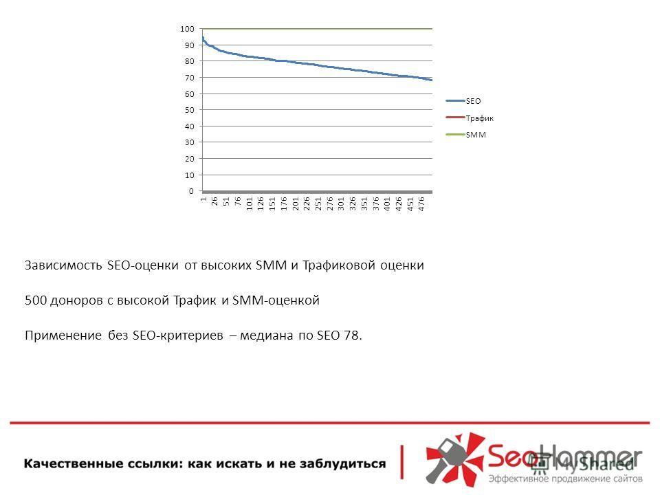 Зависимость SEO-оценки от высоких SMM и Трафиковой оценки 500 доноров с высокой Трафик и SMM-оценкой Применение без SEO-критериев – медиана по SEO 78.