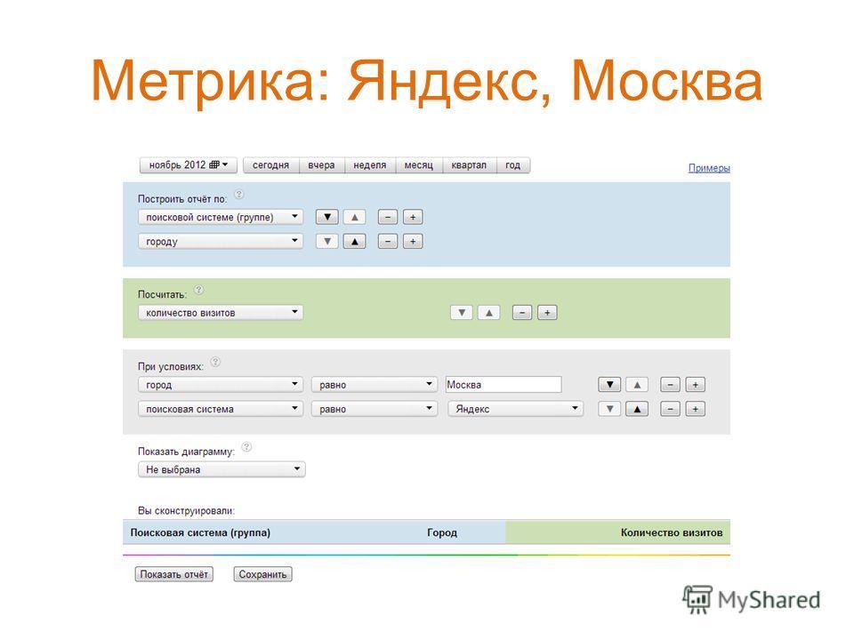 Метрика: Яндекс, Москва
