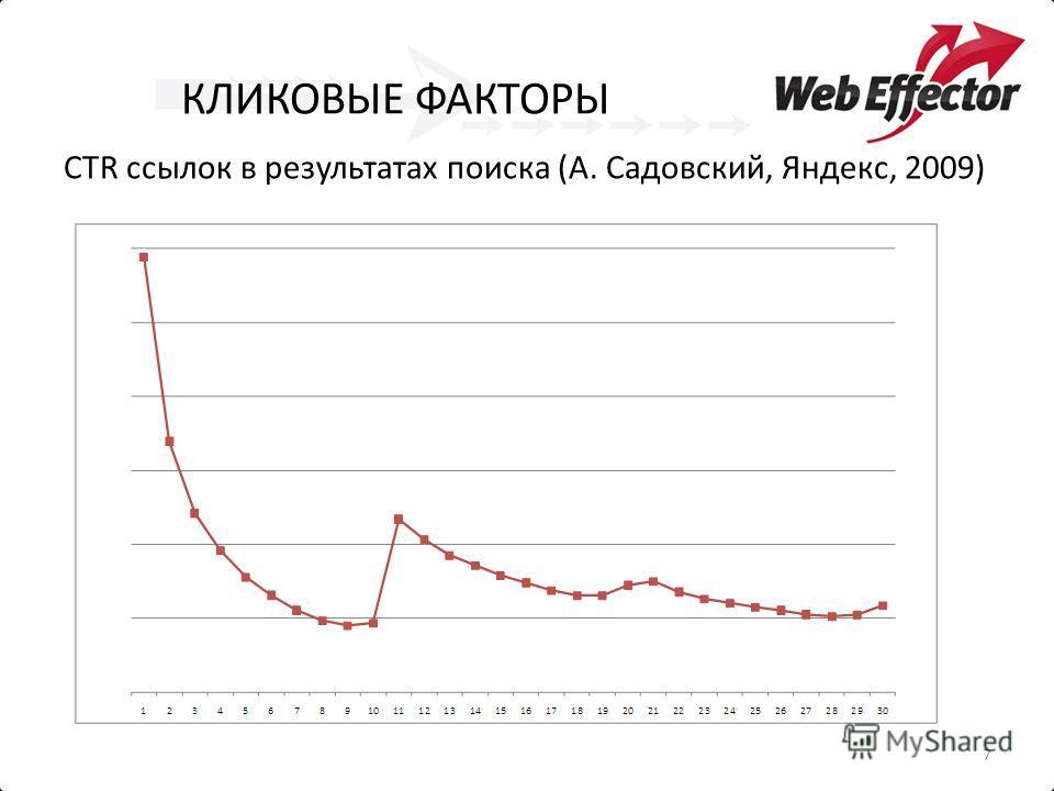 КЛИКОВЫЕ ФАКТОРЫ CTR ссылок в результатах поиска (А. Садовский, Яндекс, 2009) 7