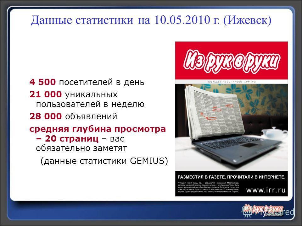 Данные статистики на 10.05.2010 г. (Ижевск) 4 500 посетителей в день 21 000 уникальных пользователей в неделю 28 000 объявлений средняя глубина просмотра – 20 страниц – вас обязательно заметят (данные статистики GEMIUS)