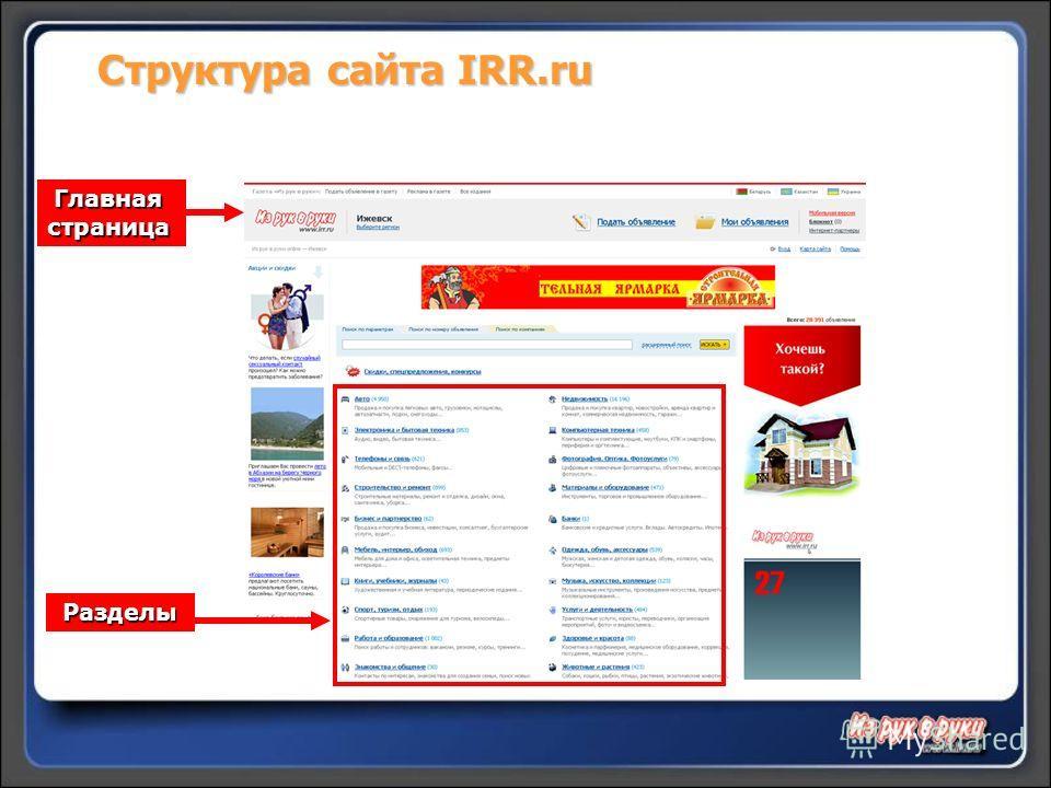 Структура сайта IRR.ru Главная страница Разделы