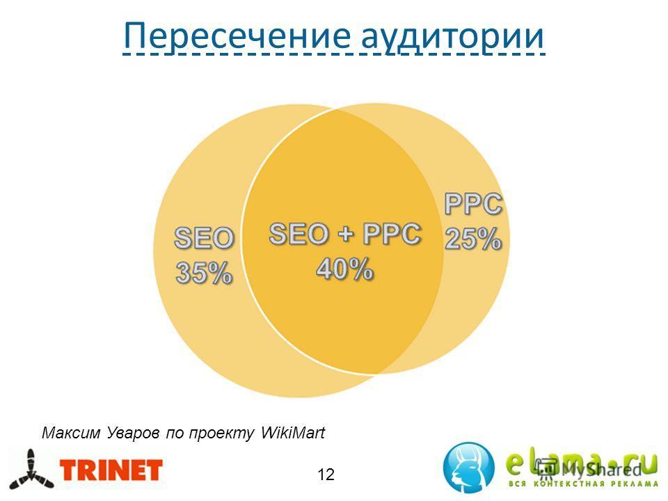 Пересечение аудитории 12 Максим Уваров по проекту WikiMart