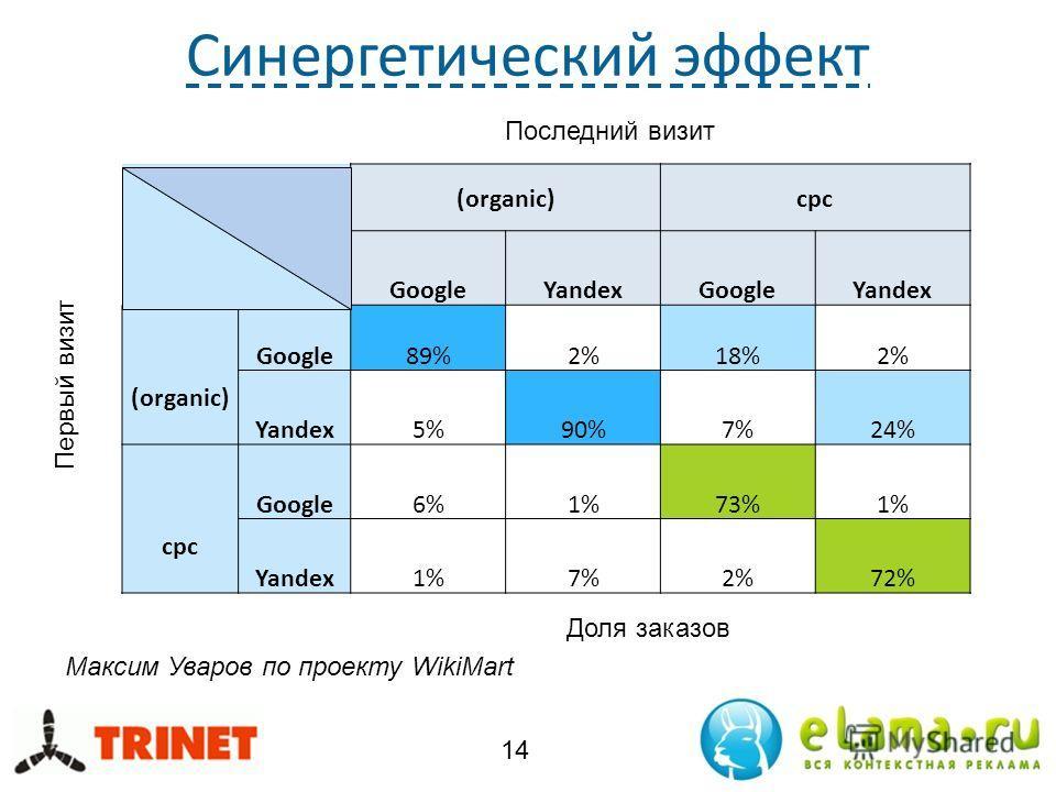 Синергетический эффект 14 (organic)cpc GoogleYandexGoogleYandex (organic) Google89%2%18%2% Yandex5%90%7%24% cpc Google6%1%73%1% Yandex1%7%2%72% Первый визит Последний визит Доля заказов Максим Уваров по проекту WikiMart
