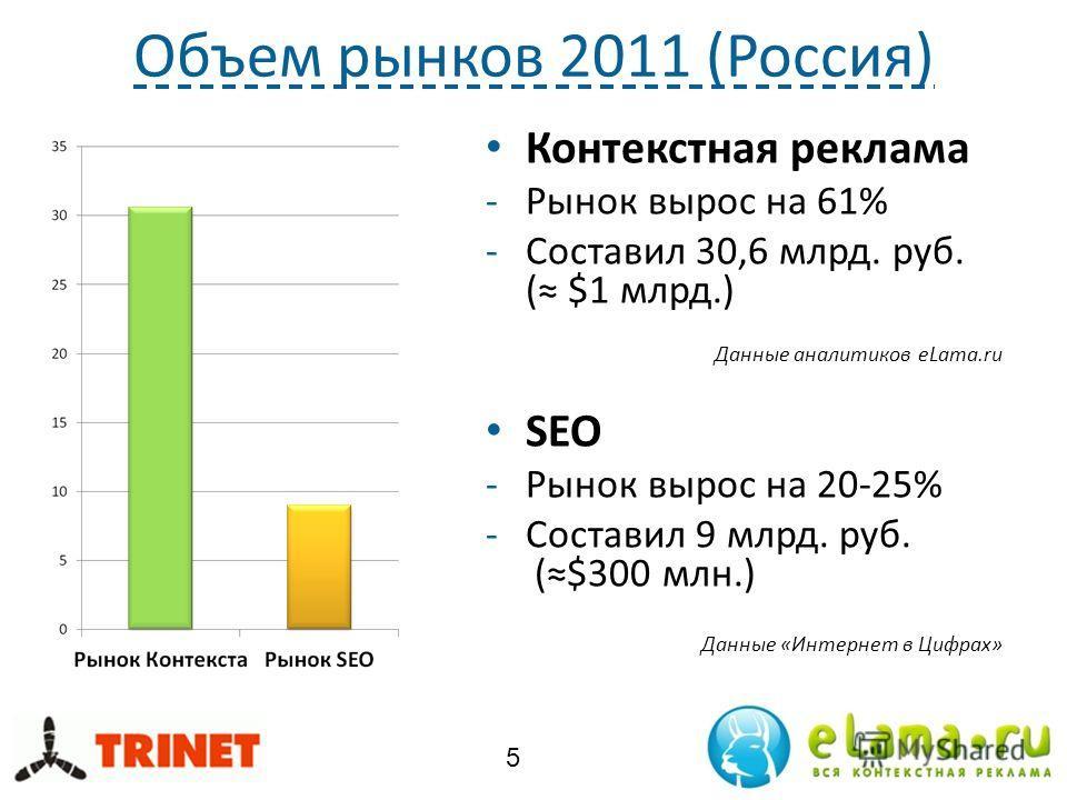 Объем рынков 2011 (Россия) Контекстная реклама -Рынок вырос на 61% -Составил 30,6 млрд. руб. ( $1 млрд.) Данные аналитиков eLama.ru SEO -Рынок вырос на 20-25% -Составил 9 млрд. руб. ($300 млн.) Данные «Интернет в Цифрах» 5