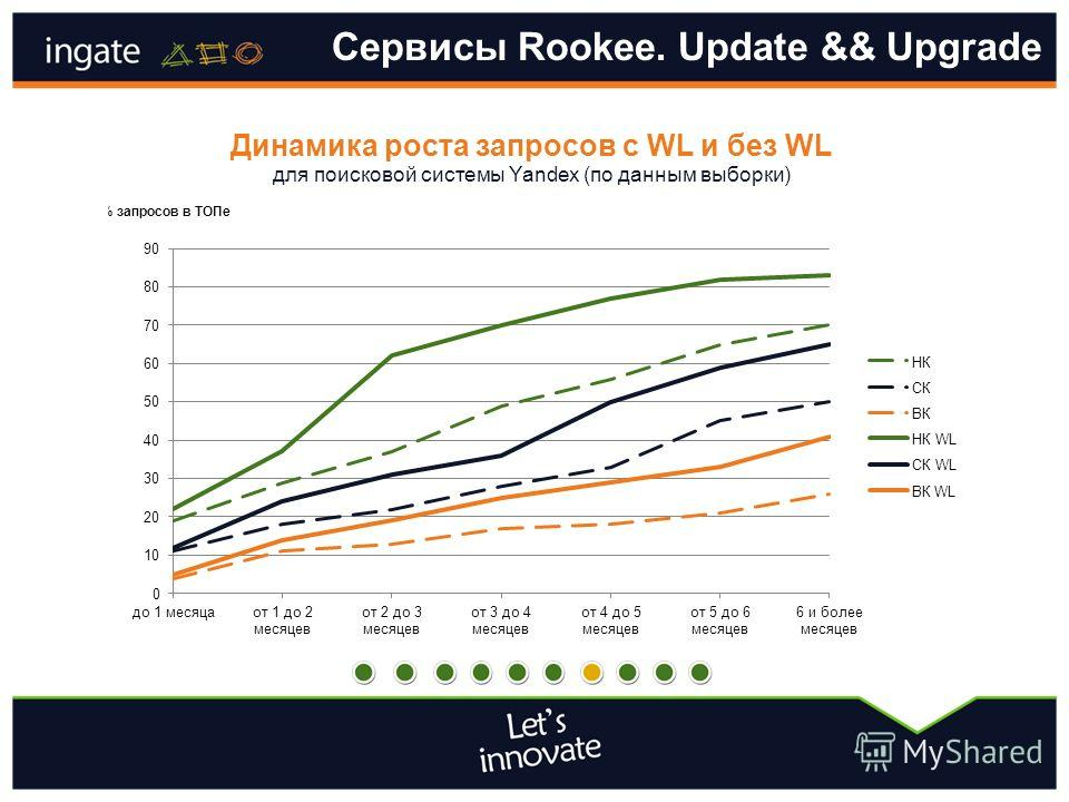 Сервисы Rookee. Update && Upgrade