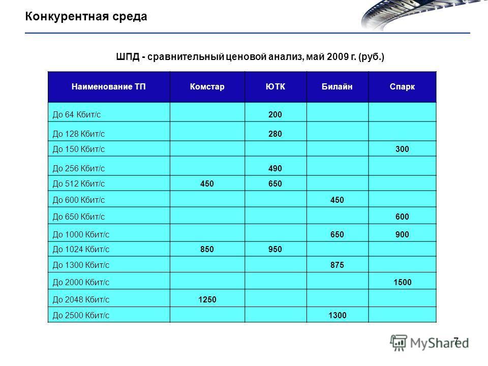 7 Конкурентная среда ШПД - сравнительный ценовой анализ, май 2009 г. (руб.) Наименование ТПКомстарЮТКБилайнСпарк До 64 Кбит/с 200 До 128 Кбит/с 280 До 150 Кбит/с 300 До 256 Кбит/с 490 До 512 Кбит/с450650 До 600 Кбит/с 450 До 650 Кбит/с 600 До 1000 Кб