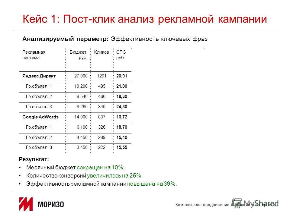 Комплексное продвижение компаний в интернете Кейс 1: Пост-клик анализ рекламной кампании Результат: Месячный бюджет сокращен на 10%; Количество конверсий увеличилось на 25%. Эффективность рекламной кампании повышена на 39%. Анализируемый параметр: Эф