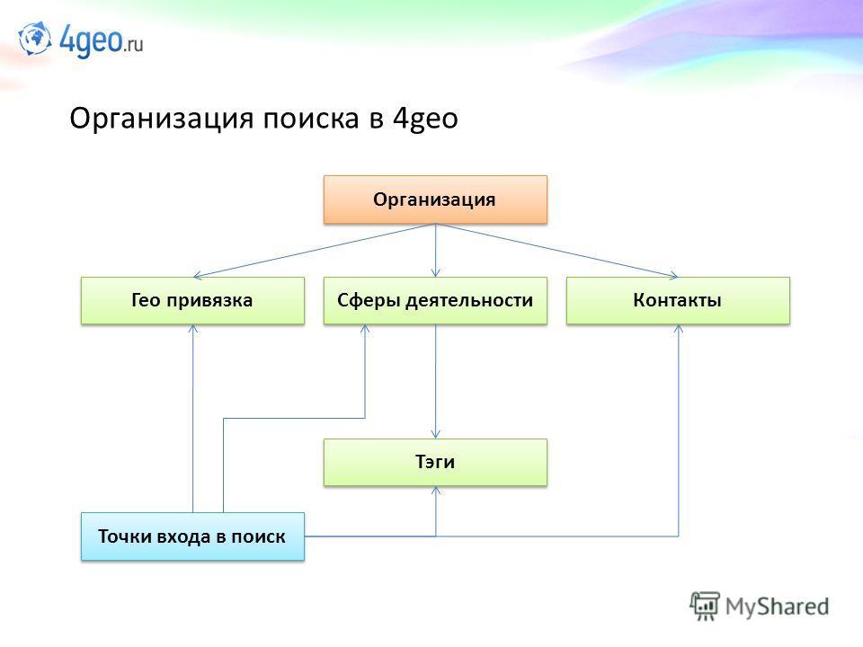 Организация поиска в 4geo Организация Гео привязка Cферы деятельности Контакты Тэги Точки входа в поиск